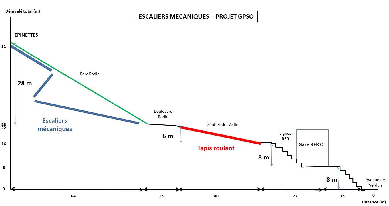 Escaliers mécaniques RER C-Epinettes : Propositions d'ACTEVI dans informations generales